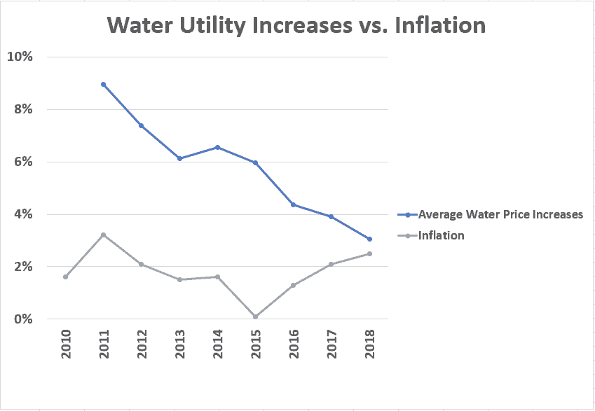 Water Utility Prices Are Rising At Over 3x The Rate Of Inflation, Soon 1/3 Of Households Won't Be Able To Pay Their Bill