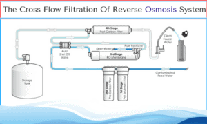 Best Upflow Water Softeners: Reverse Osmosis System